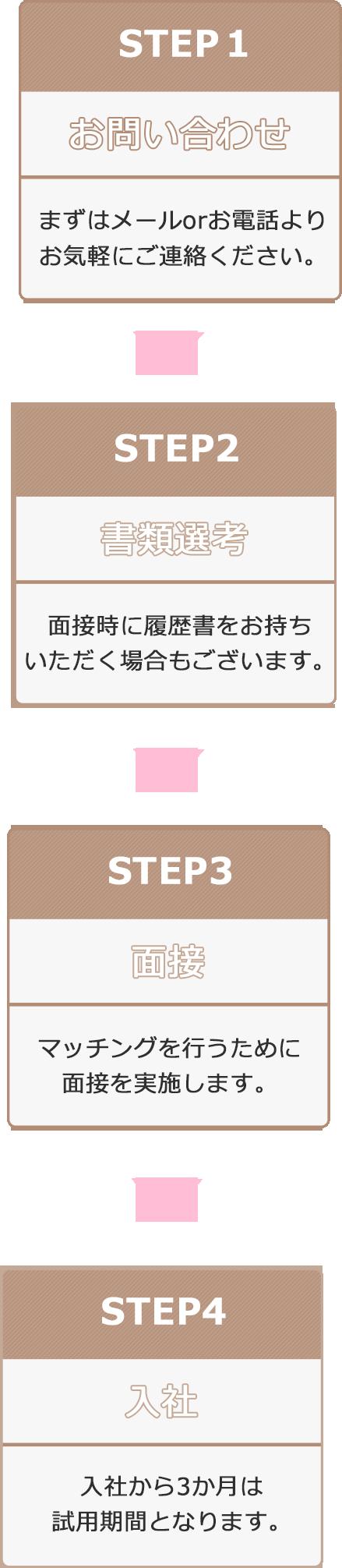 ステップ1、お問い合わせ。ステップ2、書類選考。ステップ3、面接。ステップ4、入社
